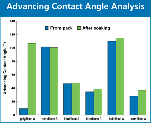 relationship between contact angle and wettability
