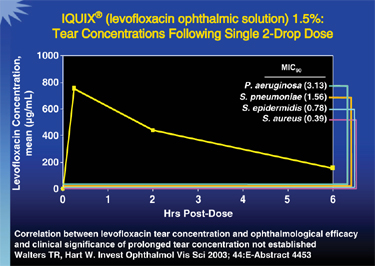 Higher dose clomid more effective