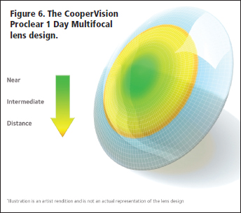 contact lens spectrum a new era for single use multifocal lenses