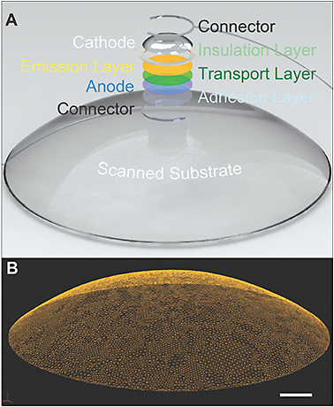 Figure 10. A quantum dot LED contact lens. 