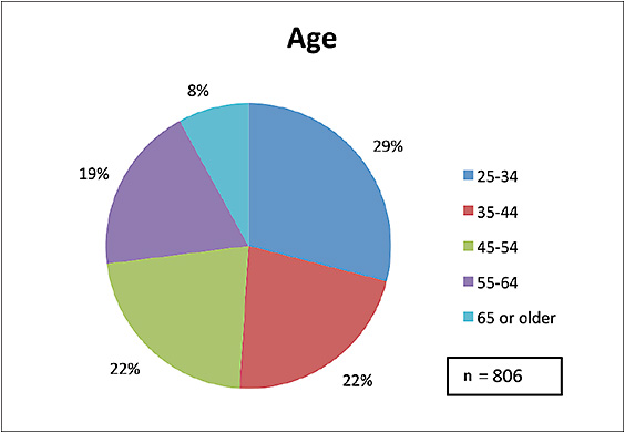 Figure 1. Age of survey participants.
