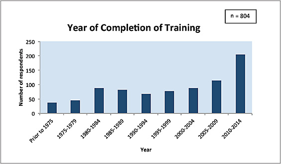 Figure 2. Year of training completion of survey respondents.