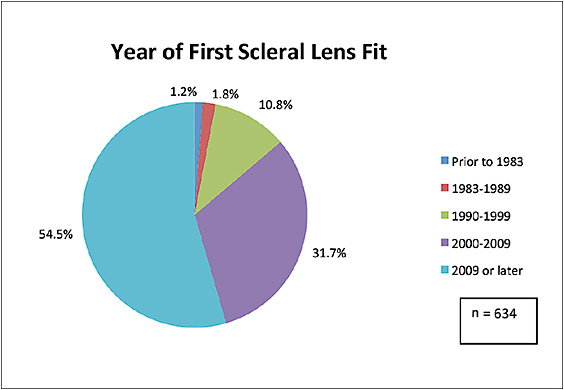 Figure 3. Year of first scleral lens fit.