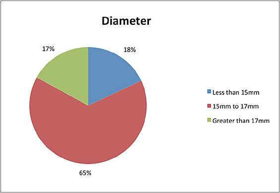 Figure 6. Distribution of lens diameters prescribed.