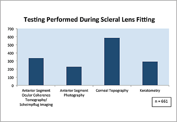 Figure 7. Testing performed during the course of scleral lens fitting.