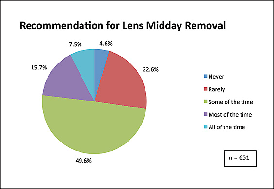 Figure 8. Frequency of recommendation for midday removal.