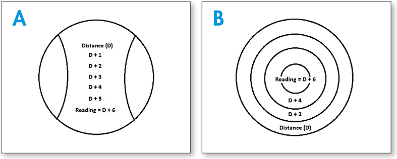 Figure 1. Progressive lenses (A) usually have a linear design, while multifocal contact lenses (B) use a circular design.
