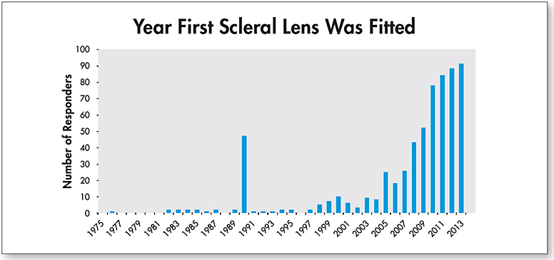 Figure 1. The majority of lens fitters (77%) report fitting their first scleral lens after 2006.