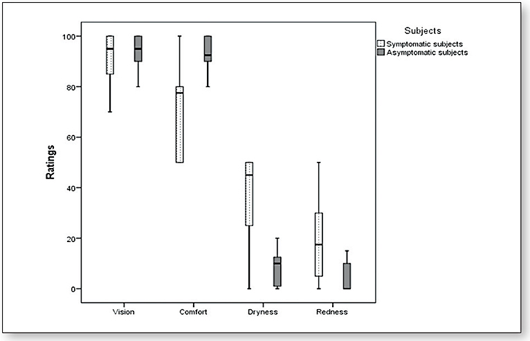 Figure 1. A Box and Whisker plot comparing the subjective ratings between symptomatic and asymptomatic subjects.