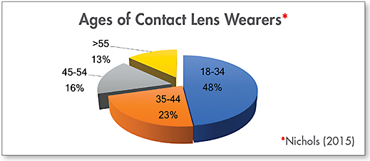 Figure 1. The percentage of lens wearers drops with age.