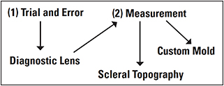 Figure 2. Flow chart demonstrating two paths to clinical GP scleral lens fitting: trial and error and measurement of the sclera and overlying conjunctiva. A known diagnostic lens can be used to deduce the shape of the ocular surface beneath the lens landing. Custom molding and scleral topography can be used to measure scleral/conjunctival shape.