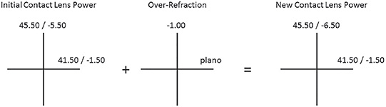 Figure 11. Optical crosses of the contact lens power and over-refraction to calculate the final contact lens power.