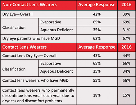 Table 1. Characteristics of dry eye in both non-lens wearers and in contact lens wearers.