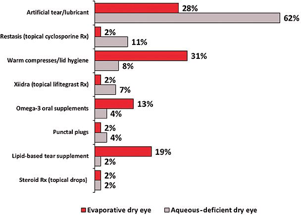 Figure 5. One treatment used most frequently for treating dry eye in non-lens wearers. *Numbers rounded.