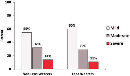 Figure 6. Perceived dry eye disease severity. *Numbers rounded.