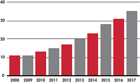 Figure 1. The percentage of daily disposable lens fitting in the United States has increased every year since 2008.1-10