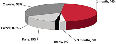Figure 2. In 2011, daily disposables represented only 15% of U.S. fits and refits.4