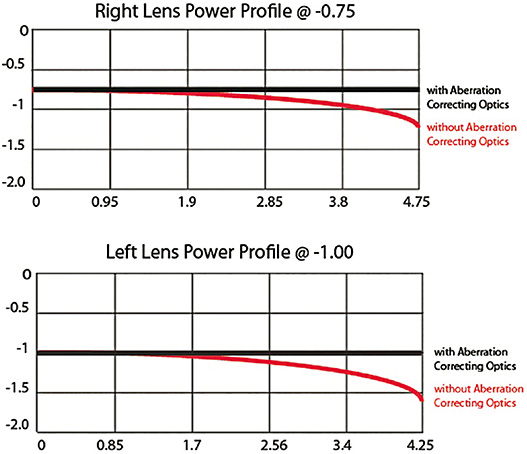 Figure 2. The power profiles of both the –0.75D right and the –1.00D left lenses, without the aberration-correcting optics (black line) and with the aberration-correcting optics (red line).