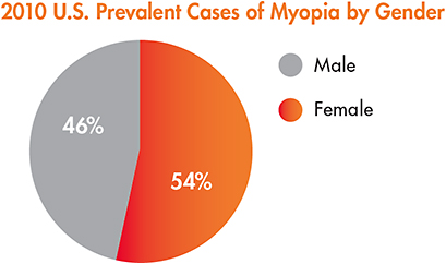 Figure 2. Comparison of 2010 reported myopia prevalence rates between adult males and females.