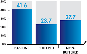 Figure 1. The mean DEQ score prior to scleral lens wear and following two weeks of buffered versus non-buffered saline solution.