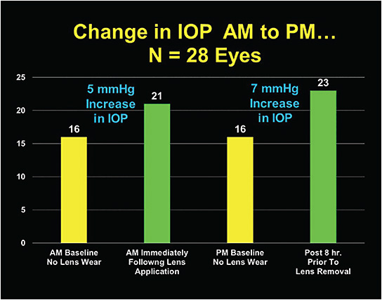 Figure 3. IOP changes from baseline at four time intervals.